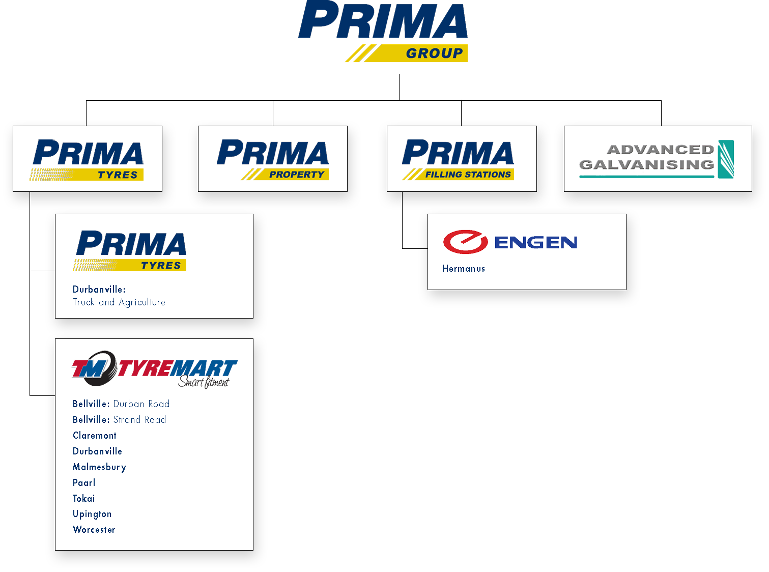 The Prima Group structure